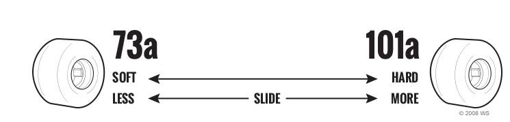 general durometer guide